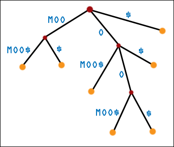Third Generation Suffix Tree for MOOMOO$